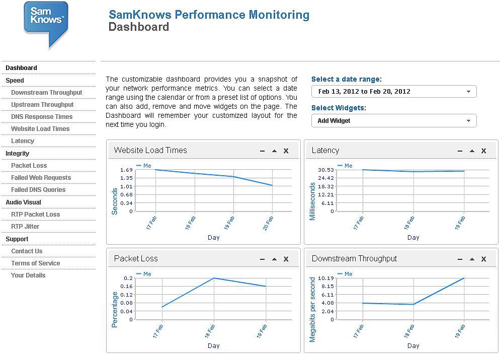 {skbb} SamKnows Statistik Dashboard
