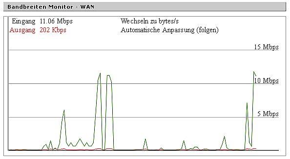 {skbb} Bandbreiten-Monitor vom Router